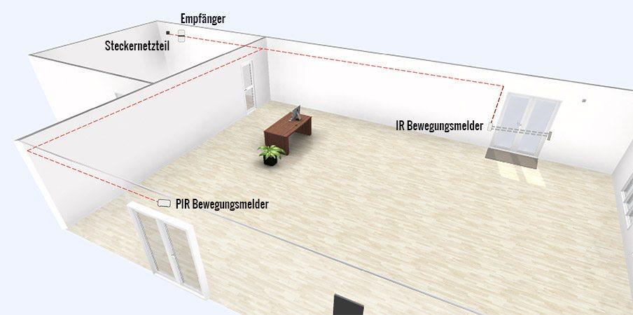 Durchgangsmelder für 2 Eingänge – Bewegungsmelder und/oder Lichtschranke