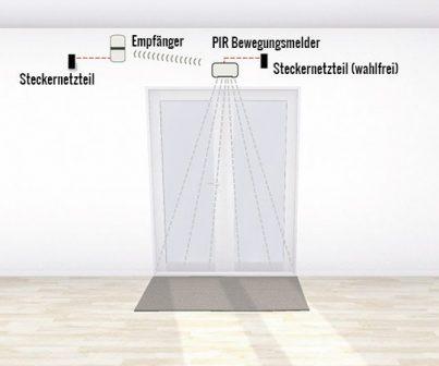 Funk Durchgangsmelder Installation an einem Eingang – Funk Bewegungsmelder