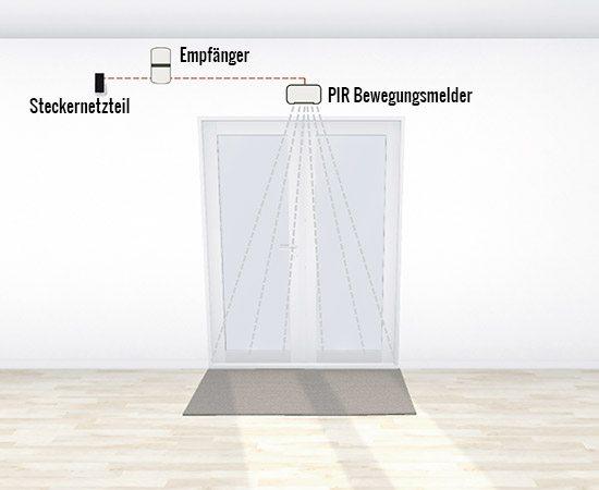 Durchgangsmelder mit Bewegungsmelder an einem Eingang