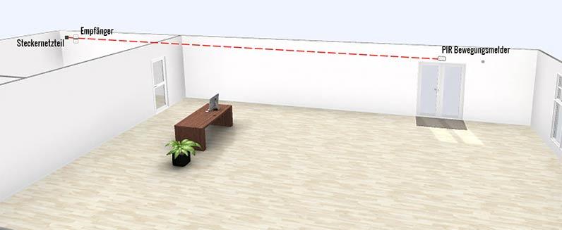 Der Durchgangsmelder Gong ist bei diesem Beispiel im Büro installiert worden. Der Signalton ausgehend vom Durchgangsmelder kann entweder per Funk gesendet werden oder durch eine Verkabelung geschehen.